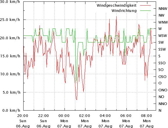 Windwerte 12 Stunden