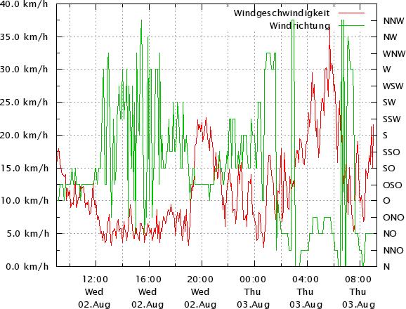Windwerte 24 Stunden